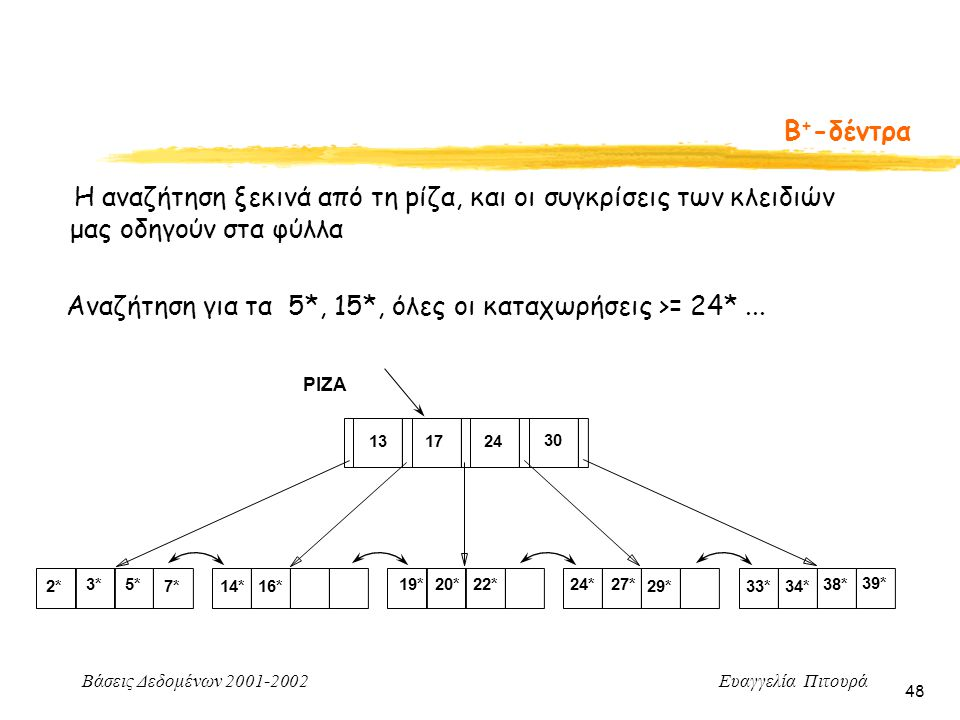 Βάσεις Δεδομένων 2001-2002 Ευαγγελία Πιτουρά 48 Η αναζήτηση ξεκινά από τη pίζα, και οι συγκρίσεις των κλειδιών μας οδηγούν στα φύλλα Αναζήτηση για τα 5*, 15*, όλες οι καταχωρήσεις >= 24*...