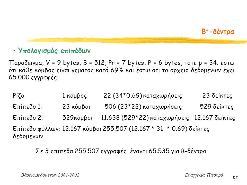 Βάσεις Δεδομένων 2001-2002 Ευαγγελία Πιτουρά 52 Β + -δέντρα Υπολογισμός επιπέδων Παράδειγμα, V = 9 bytes, B = 512, Pr = 7 bytes, P = 6 bytes, τότε p = 34.