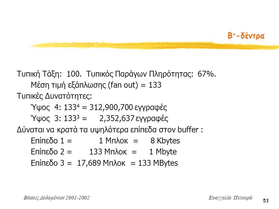 Βάσεις Δεδομένων 2001-2002 Ευαγγελία Πιτουρά 53 Τυπική Τάξη: 100. Τυπικός Παράγων Πληρότητας: 67%. Μέση τιμή εξάπλωσης (fan out) = 133 Τυπικές Δυνατότ