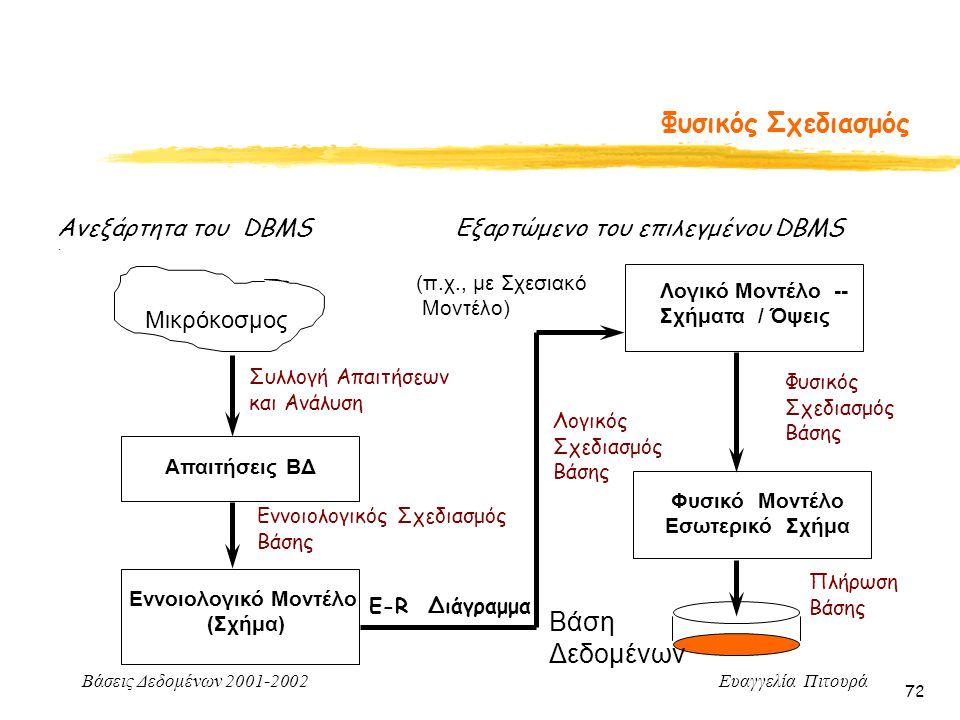Βάσεις Δεδομένων 2001-2002 Ευαγγελία Πιτουρά 72. Μικρόκοσμος Συλλογή Απαιτήσεων και Ανάλυση Εννοιολογικός Σχεδιασμός Βάσης Απαιτήσεις ΒΔ Εννοιολογικό