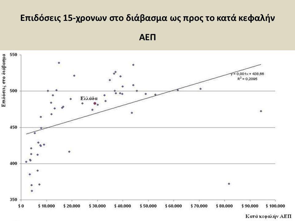 Επιδόσεις 15-χρονων στο διάβασμα ως προς το κατά κεφαλήν ΑΕΠ