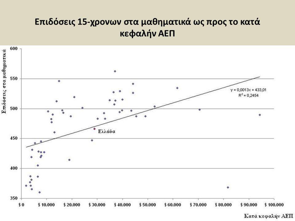 Επιδόσεις 15-χρονων στα μαθηματικά ως προς το κατά κεφαλήν ΑΕΠ