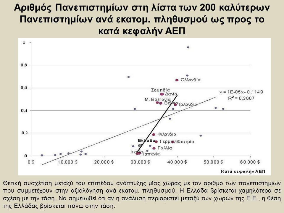 Αριθμός Πανεπιστημίων στη λίστα των 200 καλύτερων Πανεπιστημίων ανά εκατομ. πληθυσμού ως προς το κατά κεφαλήν ΑΕΠ Θετική συσχέτιση μεταξύ του επιπέδου