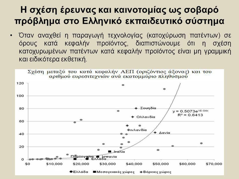 Η σχέση έρευνας και καινοτομίας ως σοβαρό πρόβλημα στο Ελληνικό εκπαιδευτικό σύστημα Όταν αναχθεί η παραγωγή τεχνολογίας (κατοχύρωση πατέντων) σε όρου