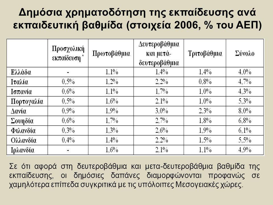 Δημόσια χρηματοδότηση της εκπαίδευσης ανά εκπαιδευτική βαθμίδα (στοιχεία 2006, % του ΑΕΠ) Σε ότι αφορά στη δευτεροβάθμια και μετα-δευτεροβάθμια βαθμίδ