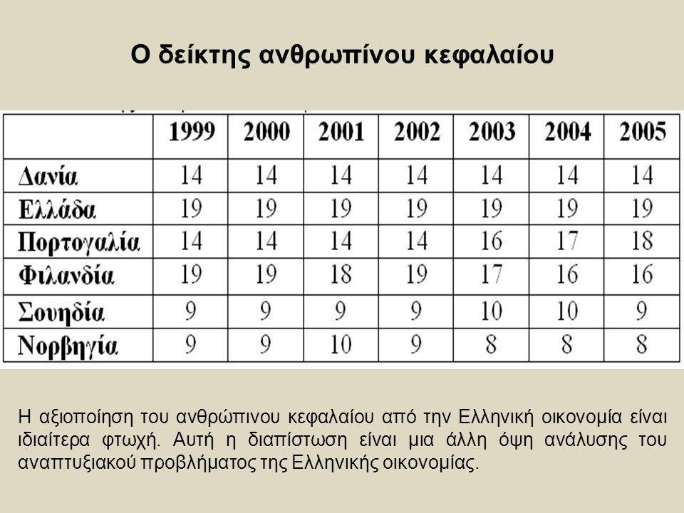 Ο δείκτης ανθρωπίνου κεφαλαίου Η αξιοποίηση του ανθρώπινου κεφαλαίου από την Ελληνική οικονομία είναι ιδιαίτερα φτωχή. Αυτή η διαπίστωση είναι μια άλλ