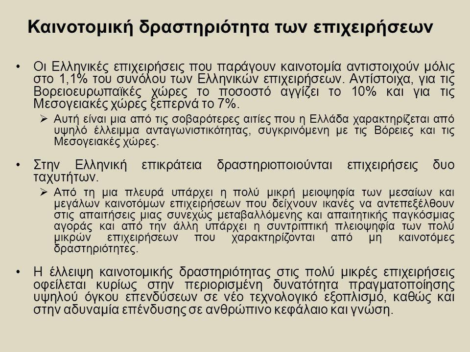 Καινοτομική δραστηριότητα των επιχειρήσεων Οι Ελληνικές επιχειρήσεις που παράγουν καινοτομία αντιστοιχούν μόλις στο 1,1% του συνόλου των Ελληνικών επι