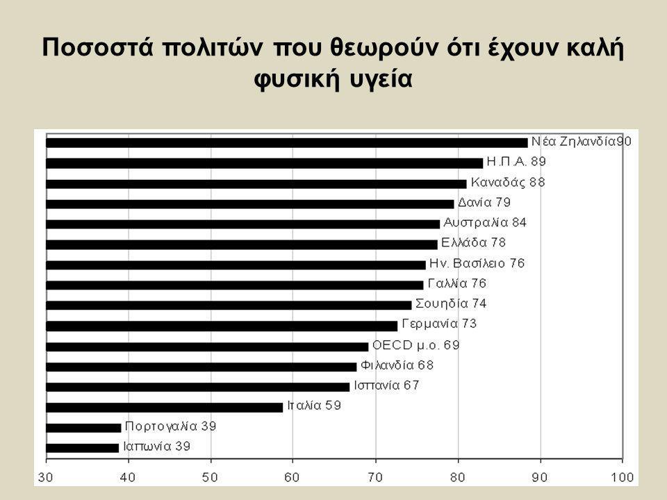 Ποσοστά πολιτών που θεωρούν ότι έχουν καλή φυσική υγεία