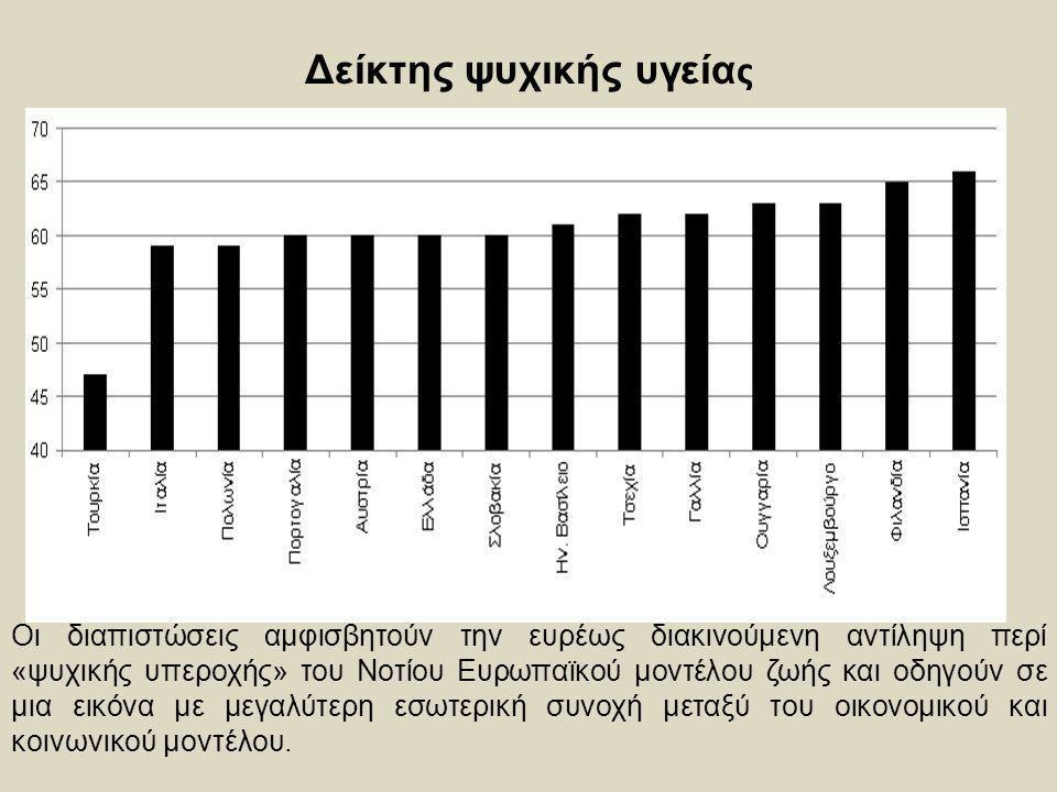 Δείκτης ψυχικής υγεία ς Οι διαπιστώσεις αμφισβητούν την ευρέως διακινούμενη αντίληψη περί «ψυχικής υπεροχής» του Νοτίου Ευρωπαϊκού μοντέλου ζωής και ο