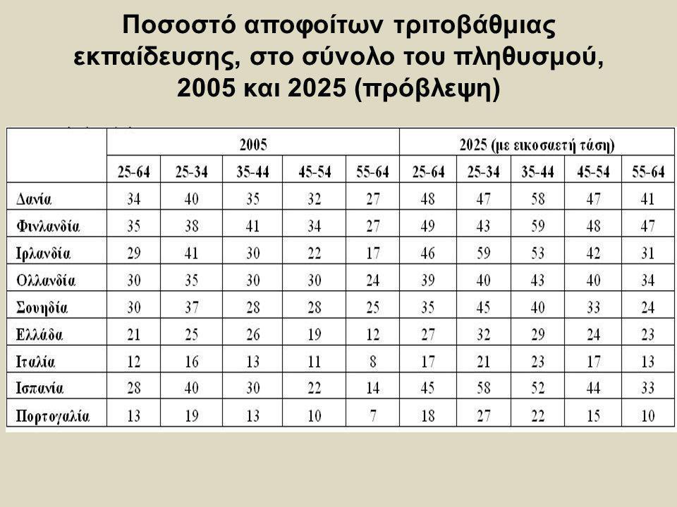 Ποσοστό αποφοίτων τριτοβάθμιας εκπαίδευσης, στο σύνολο του πληθυσμού, 2005 και 2025 (πρόβλεψη)
