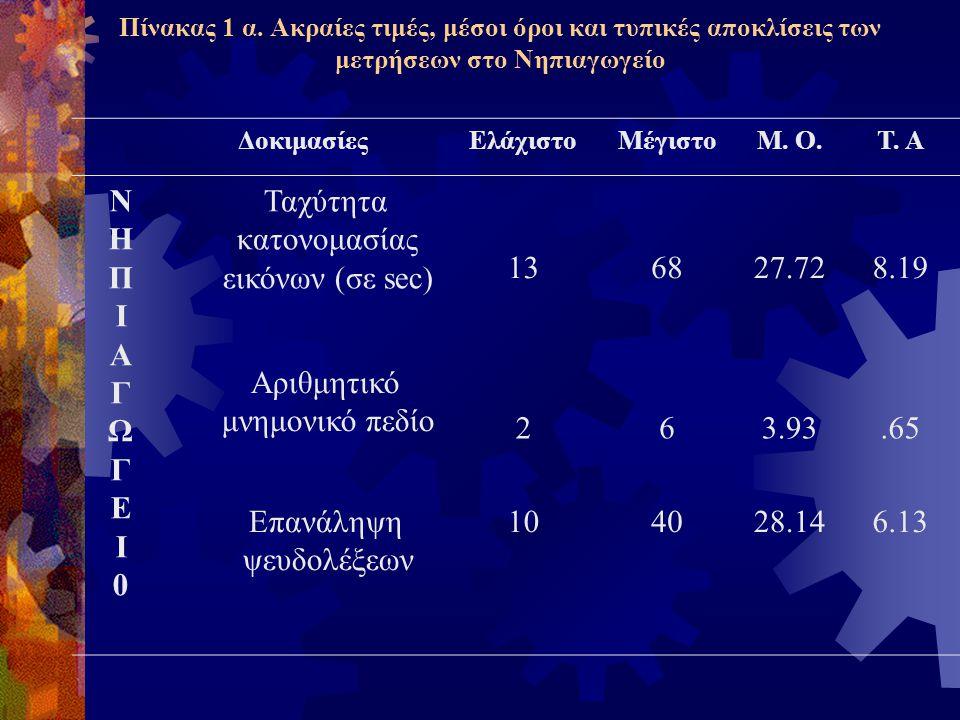 Α΄ Δημοτικού α) Οι υποδοκιμασίες 5 και 6, από την Δοκιμασία Αναγνωστικής Επίδοσης (Παντελιάδου & Σιδερίδης, 2002) οι οποίες αξιολογούν την αναγνωστική