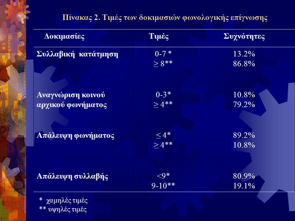 Δοκιμασίες ΕλάχιστοΜέγιστοΜ. Ο.Τ. Α Ακρίβεια ανάγνωσης Ανάγνωση λέξεων 08058.4515.72 Ανάγνωση ψευδολέξεων 03823.277.11 Ευχέρεια ανάγνωσης (σε sec) Ανά
