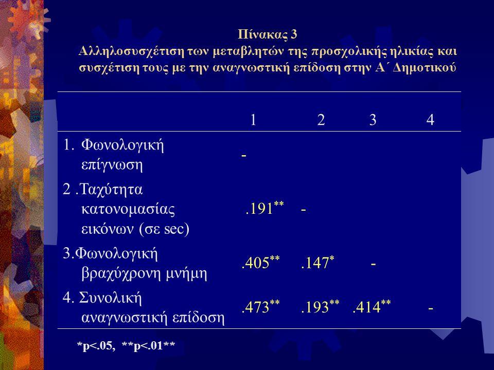Πίνακας 2. Τιμές των δοκιμασιών φωνολογικής επίγνωσης Δοκιμασίες ΤιμέςΣυχνότητες Συλλαβική κατάτμηση0-7 * ≥ 8** 13.2% 86.8% Αναγνώριση κοινού αρχικού