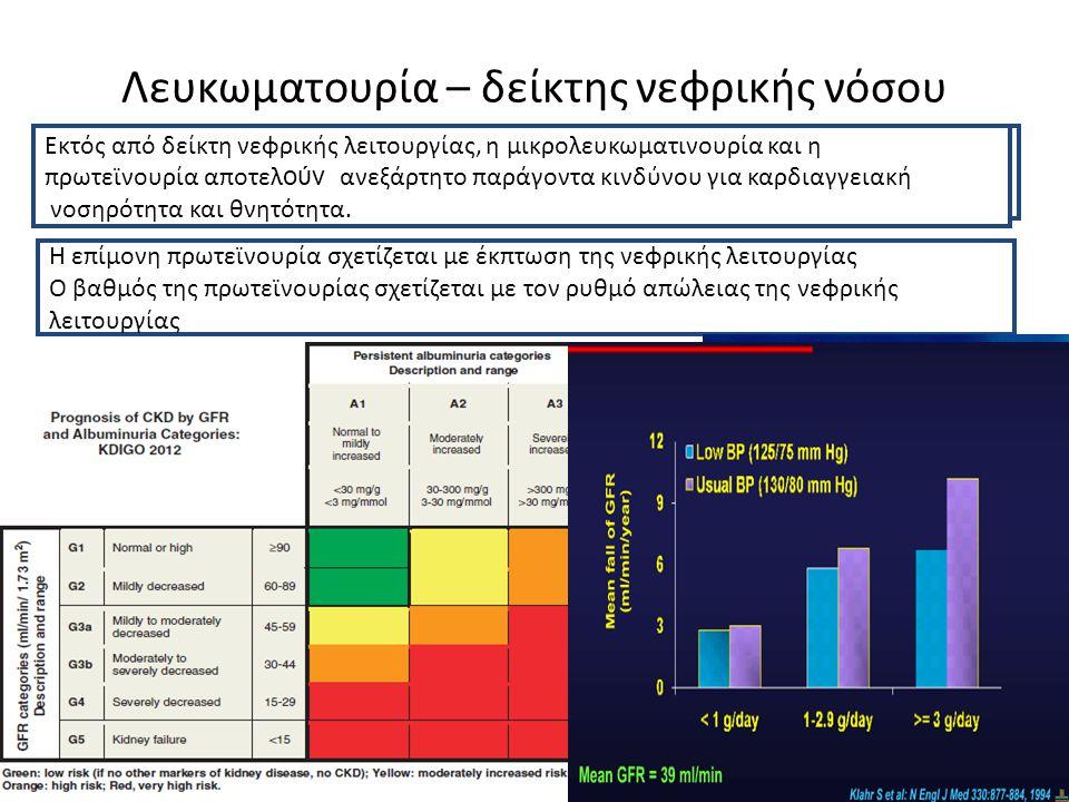 HOPE: κάθε επίπεδο αλβουμινουρίας είναι προγνωστικός δείκτης κινδύνου LIFE : Ο δεκαπλασιασμός της UACR αυξάνει τον κίνδυνο καρδιαγγειακού επεισοδίου κατά 57%, ενώ αυτός μειώνεται με παρεμβάσεις που μειώνουν την αλβουμινουρία PREVEND : ο διπλασιασμός της UACR αυξάνει τη θνητότητα (1,35) Τhird Copenhagen Heart Study : ακόμα και σε ασθενείς με υψηλή αλβουμινουρία αυξάνεται ο σχετικός κίνδυνος για στεφανιαία νόσο Framingham Heart Study: >50% UACR: αυξημένος κίνδυνος καρδιαγγειακού επεισοδίου Μικροαλβουμινουρία