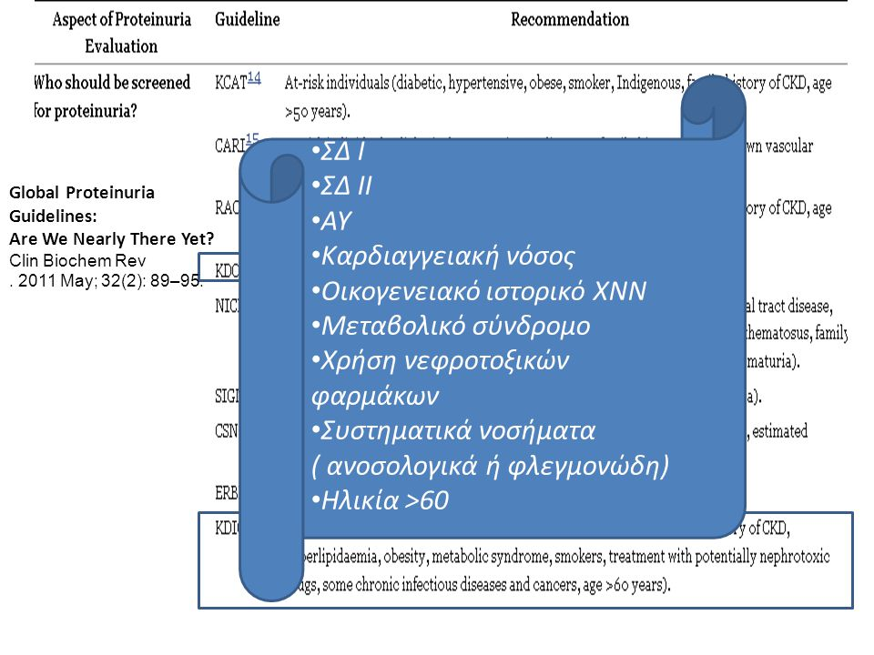 Global Proteinuria Guidelines: Are We Nearly There Yet? Clin Biochem Rev. 2011 May; 32(2): 89–95. ΣΔ Ι ΣΔ ΙΙ ΑΥ Καρδιαγγειακή νόσος Οικογενειακό ιστορ