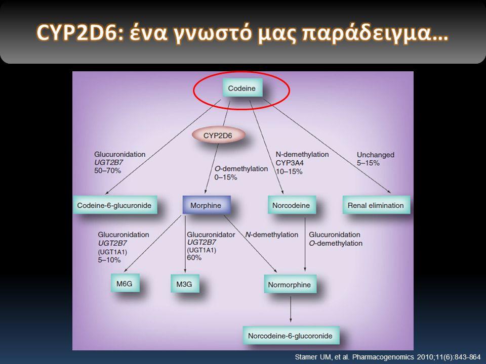 Stamer UM, et al. Pharmacogenomics 2010;11(6):843-864