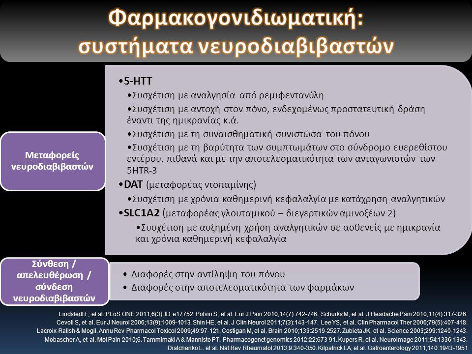 5-ΗΤΤ Συσχέτιση με αναλγησία από ρεμιφεντανύλη Συσχέτιση με αντοχή στον πόνο, ενδεχομένως προστατευτική δράση έναντι της ημικρανίας κ.ά.