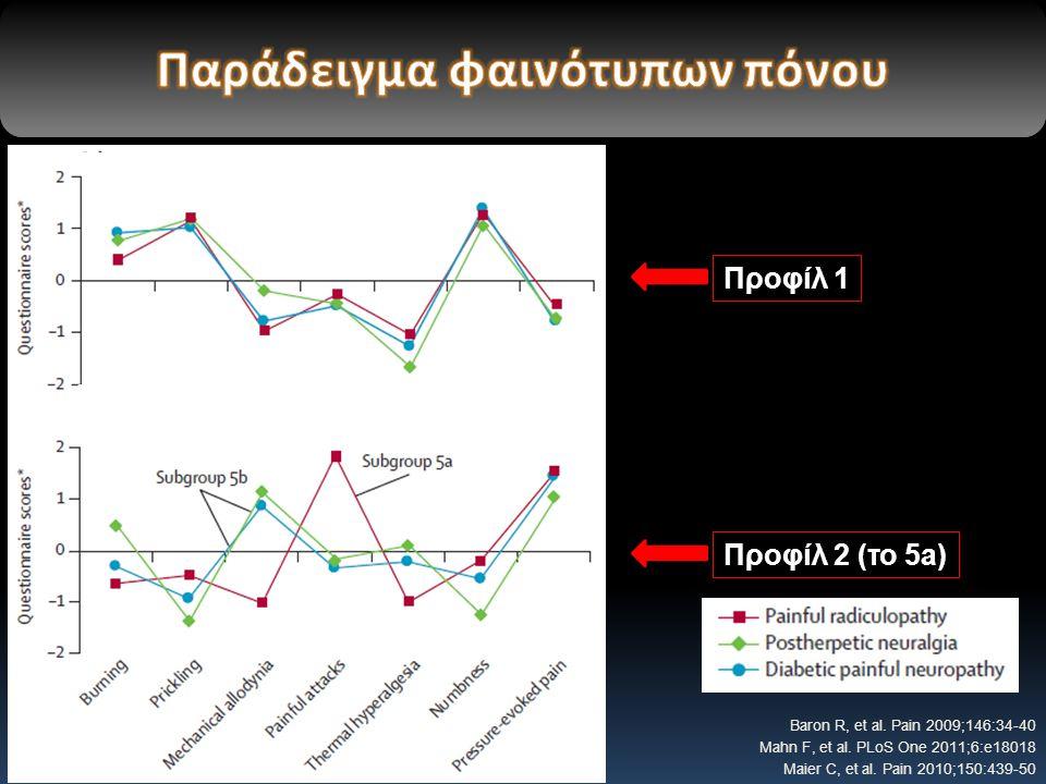 Baron R, et al.Pain 2009;146:34-40 Mahn F, et al.