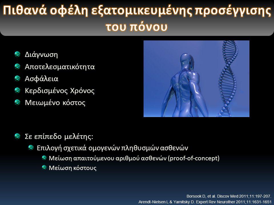 Διάγνωση Αποτελεσματικότητα Ασφάλεια Κερδισμένος Χρόνος Μειωμένο κόστος Σε επίπεδο μελέτης: Επιλογή σχετικά ομογενών πληθυσμών ασθενών Μείωση απαιτούμενου αριθμού ασθενών (proof-of-concept) Μείωση κόστους Borsook D, et al.