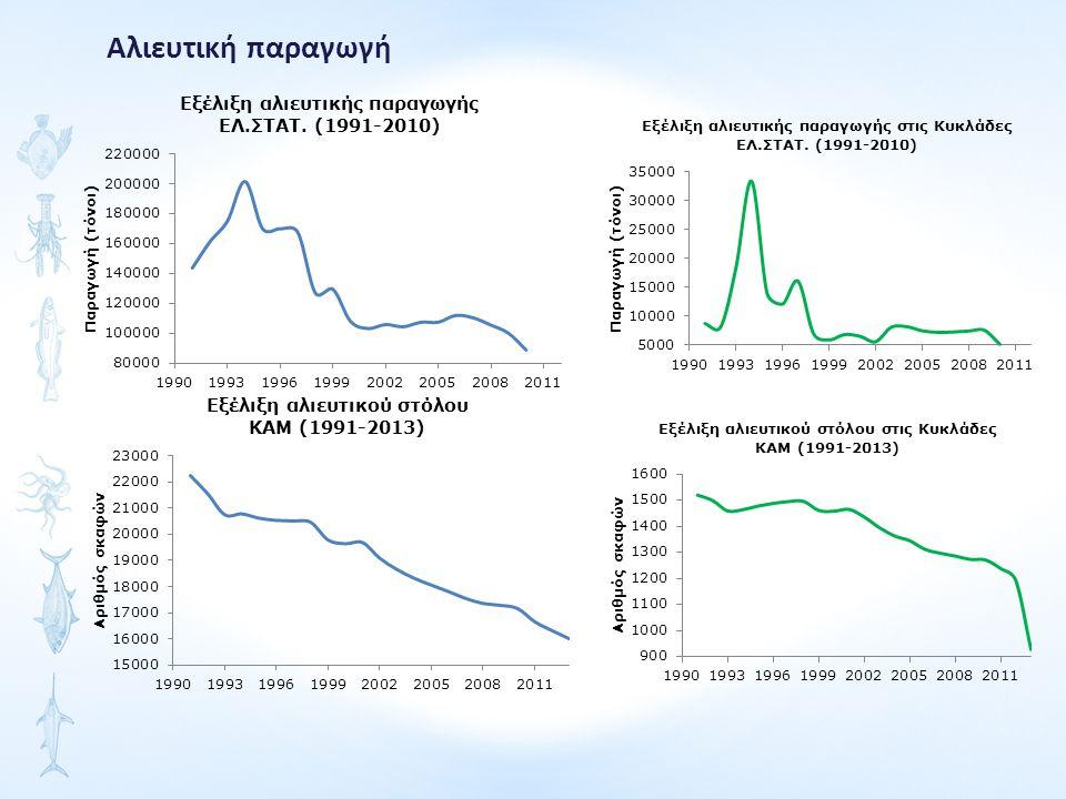 Αλιευτική παραγωγή των ειδών γαύρου, σαρδέλας και κολιού ΕΛ.ΣΤΑΤ. (1991-2010)
