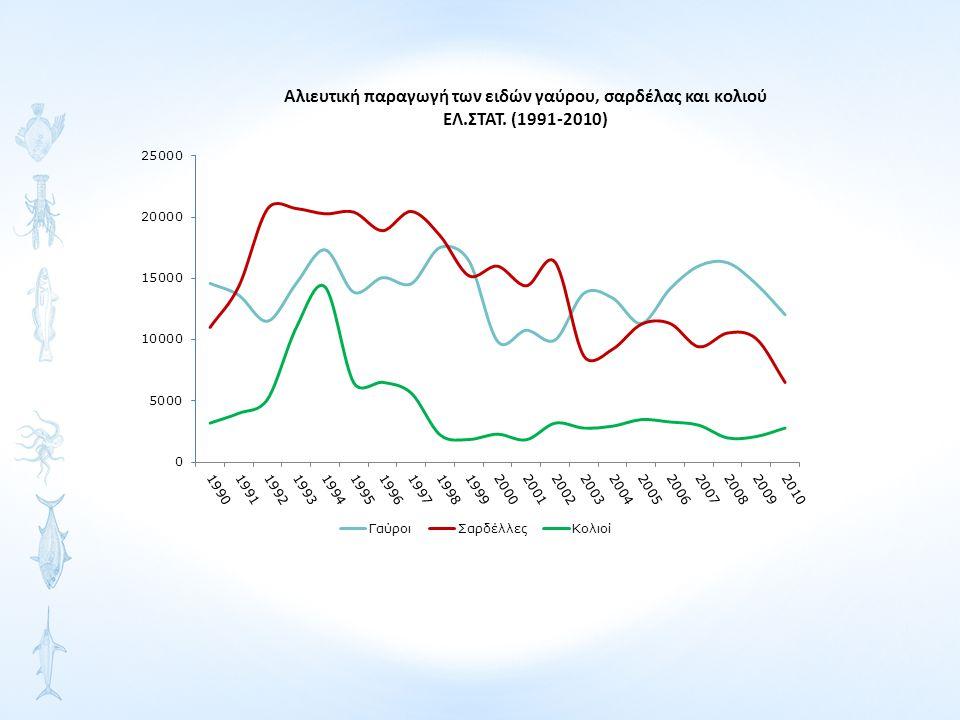 Αλιευτική παραγωγή των κυριοτέρων κεφαλοπόδων ΕΛ.ΣΤΑΤ. (1991-2010)