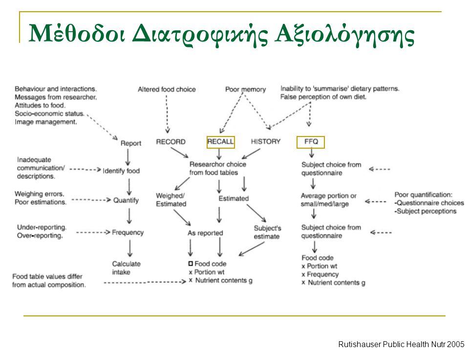 Μέθοδοι Διατροφικής Αξιολόγησης Rutishauser Public Health Nutr 2005