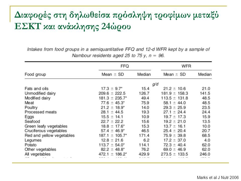 Διαφορές στη δηλωθείσα πρόσληψη τροφίμων μεταξύ ΕΣΚΤ και ανάκλησης 24ώρου Marks et al J Nutr 2006