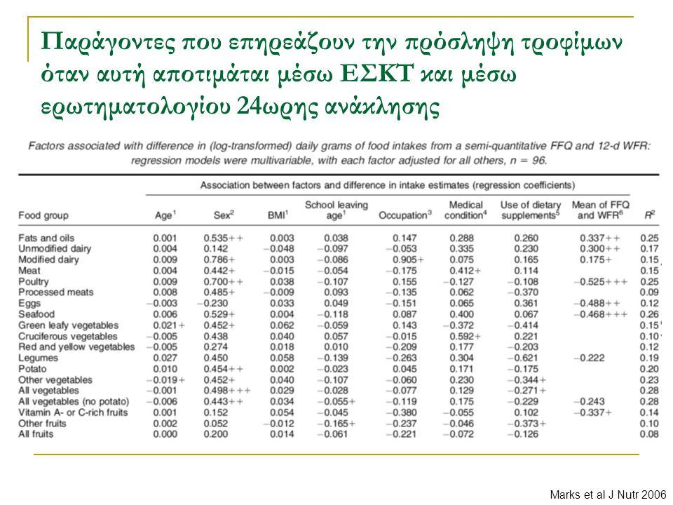 Παράγοντες που επηρεάζουν την πρόσληψη τροφίμων όταν αυτή αποτιμάται μέσω ΕΣΚΤ και μέσω ερωτηματολογίου 24ωρης ανάκλησης Marks et al J Nutr 2006