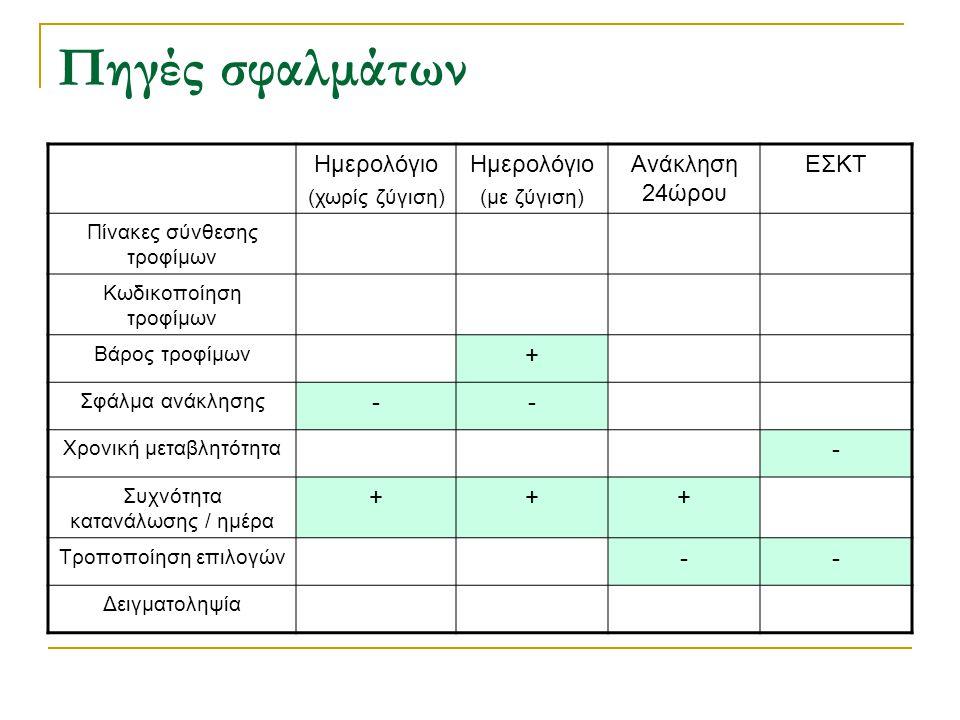 Πηγές σφαλμάτων Ημερολόγιο (χωρίς ζύγιση) Ημερολόγιο (με ζύγιση) Ανάκληση 24ώρου ΕΣΚΤ Πίνακες σύνθεσης τροφίμων Κωδικοποίηση τροφίμων Βάρος τροφίμων +