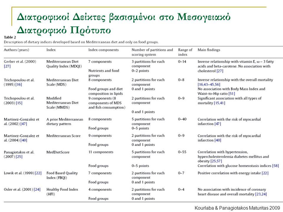 Διατροφικοί Δείκτες βασισμένοι στο Μεσογειακό Διατροφικό Πρότυπο Kourlaba & Panagiotakos Maturitas 2009