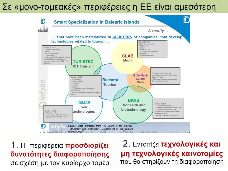 DG REGIO - RIS for Smart Specialisation in Greece Clustering στην Στερεά Ελλάδα Με βάση ποσοτικά στοιχεία του European Cluster Observatory, που αφορούν στο μέγεθος, εξειδίκευση και επικέντρωση των οικονομικών δραστηριοτήτων, στη Στερεά Ελλάδα υπάρχουν clusters: στα γεωργικά προϊόντα, τη γεωργία και κτηνοτροφία (2**) και στα επεξεργασμένα τρόφιμα, maritime, κατασκευές (1*) Ενδυνάμει cluster σε κλάδους μεταποίησης με υψηλό δείκτη συγκέντρωσης στην Περιφέρεια ΣΕ.