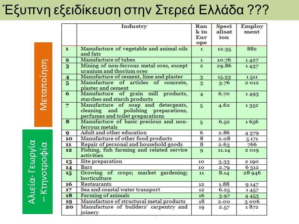 DG REGIO - RIS for Smart Specialisation in Greece Έξυπνη εξειδίκευση στην Στερεά Ελλάδα ??? Μεταποίηση Αλιεία- Γεωργία – Κτηνοτροφία