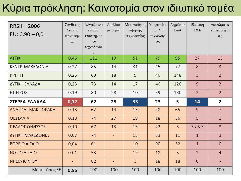 Πολιτική καινοτομίας 2000-2013 ΠΟΛΙΤΙΚΗ ΚΑΙΝΟΤΟΜΙΑΣ 2007 -2013 Άξονες Ε.Π.Ευρώ% 1.Προσβασιμότητα 102.226.0 00 19,47 2.Ψηφιακή σύγκλιση / Επιχειρηματικότητα 200.099.8 00 38,11 3.Βιώσιμη ανάπτυξη / Ποιότητα ζωής 212.362.0 00 40,45 4.Τεχνική βοήθεια 10.312.20 0 1,96 ΠΟΛΙΤΙΚΗ ΚΑΙΝΟΤΟΜΙΑΣ 2000-2006 Στρατηγικές RIS, RITTS, RIS+ 1 Regional Innovative Actions 1 Περιφ.