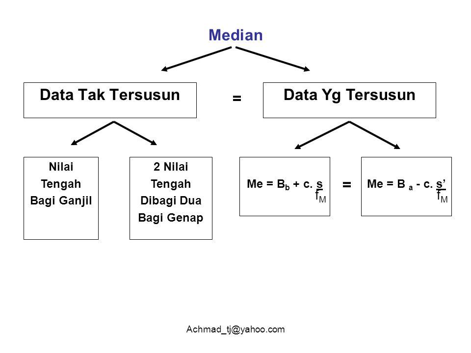 Achmad_tj@yahoo.com Median Data Tak TersusunData Yg Tersusun Nilai Tengah Bagi Ganjil Me = B b + c. s 2 Nilai Tengah Dibagi Dua Bagi Genap fMfM Me = B