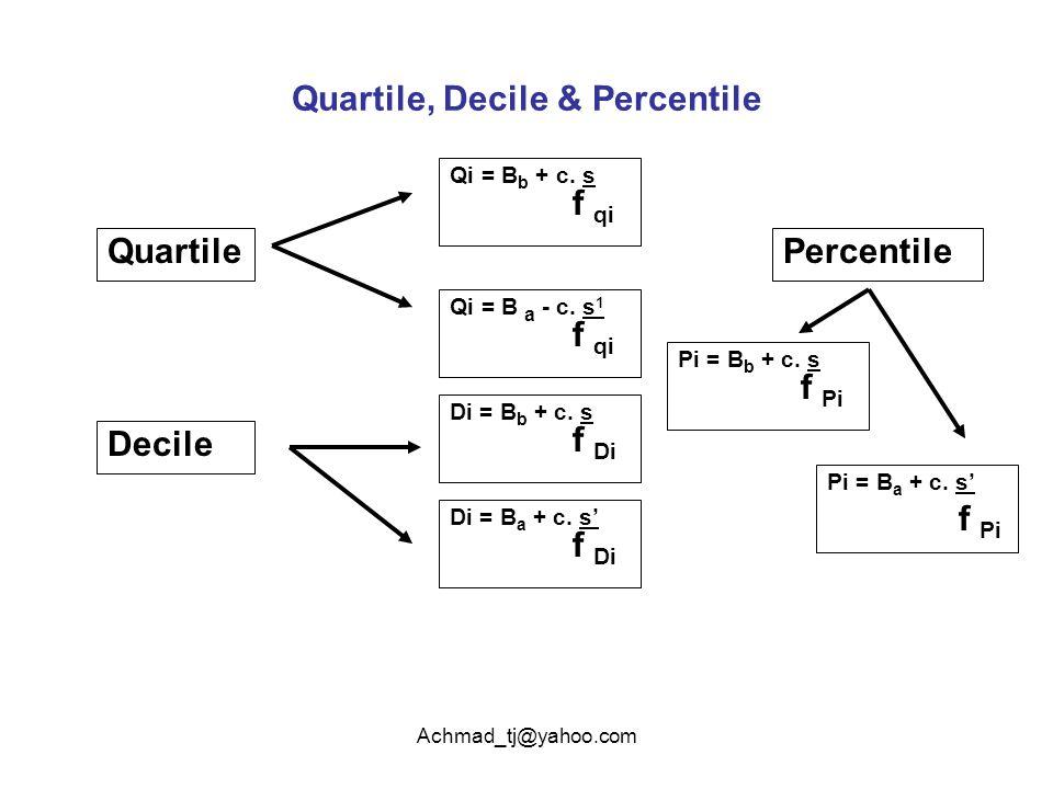 Achmad_tj@yahoo.com Quartile, Decile & Percentile Quartile Qi = B b + c. s f qi Qi = B a - c. s 1 f qi Decile Di = B b + c. s f Di Di = B a + c. s' f