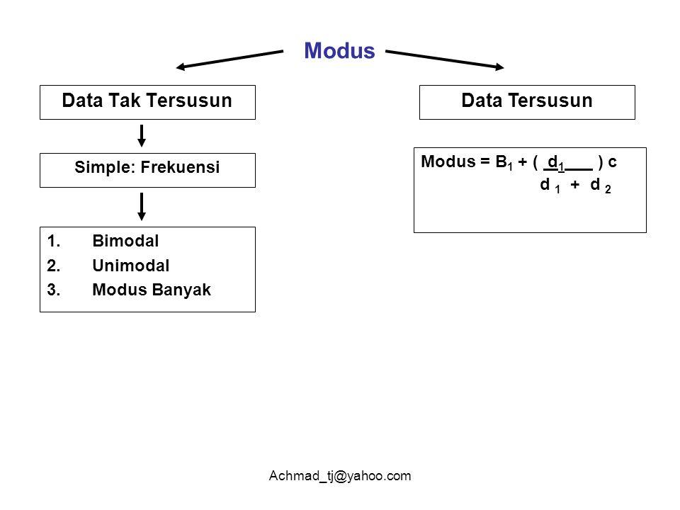 Achmad_tj@yahoo.com Modus Data Tak TersusunData Tersusun Simple: Frekuensi 1.Bimodal 2.Unimodal 3.Modus Banyak Modus = B 1 + ( d 1 ) c d 1 + d 2