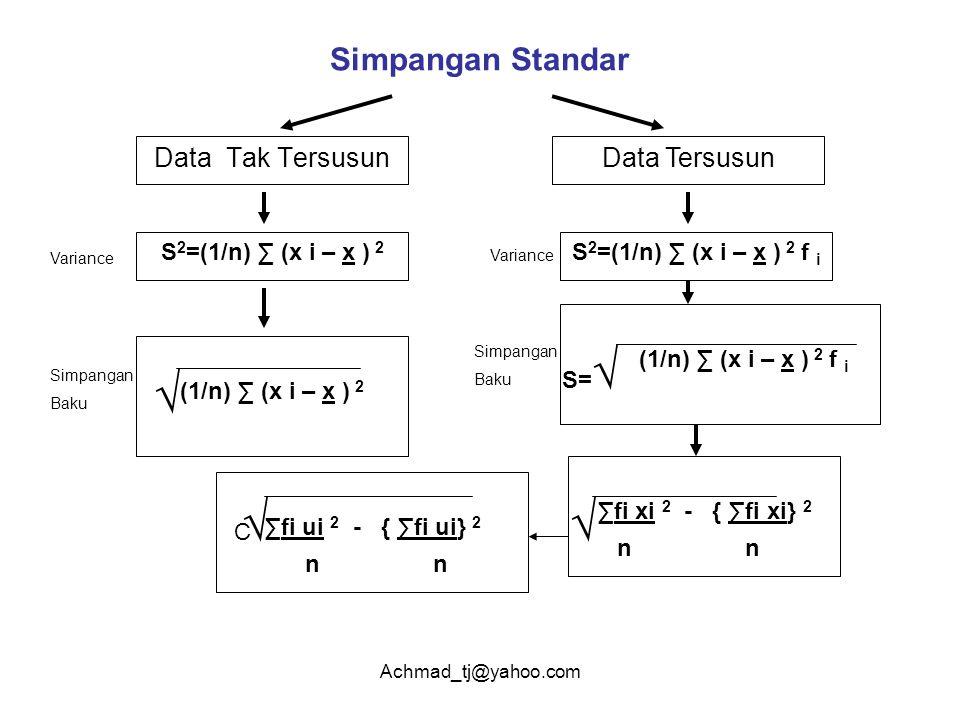 Achmad_tj@yahoo.com Simpangan Standar Data Tak TersusunData Tersusun S 2 =(1/n) ∑ (x i – x ) 2 (1/n) ∑ (x i – x ) 2 √ S 2 =(1/n) ∑ (x i – x ) 2 f i (1/n) ∑ (x i – x ) 2 f i S= √ ∑fi xi 2 - { ∑fi xi} 2 √ n n ∑fi ui 2 - { ∑fi ui} 2 n n C √ Variance Simpangan Baku Variance Simpangan Baku
