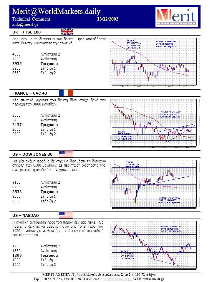 Merit@WorldMarkets.daily 13/12/2002 Technical Comment 13/12/2002 ank@merit.gr UK – FTSE 100 FRANCE – CAC 40 US – DOW JONES 30 US – NASDAQ Η ανοδική αντίδραση προς τοπ παρόν δεν μας πείθει.