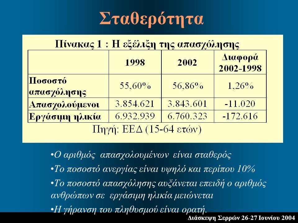 Διάσκεψη Σερρών 26-27 Ιουνίου 2004 Ο αριθμός απασχολουμένων είναι σταθερός Το ποσοστό ανεργίας είναι υψηλό και περίπου 10% Το ποσοστό απασχόλησης αυξάνεται επειδή ο αριθμός ανθρώπων σε εργάσιμη ηλικία μειώνεται Η γήρανση του πληθυσμού είναι ορατή.