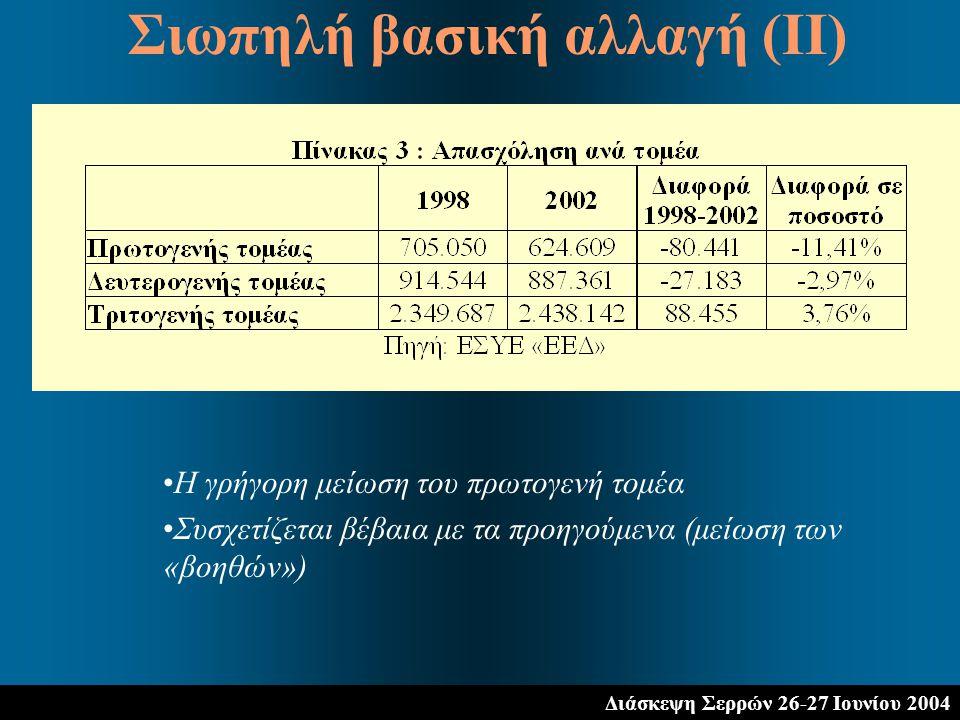 Διάσκεψη Σερρών 26-27 Ιουνίου 2004 Η γρήγορη μείωση του πρωτογενή τομέα Συσχετίζεται βέβαια με τα προηγούμενα (μείωση των «βοηθών») Σιωπηλή βασική αλλαγή (ΙΙ)