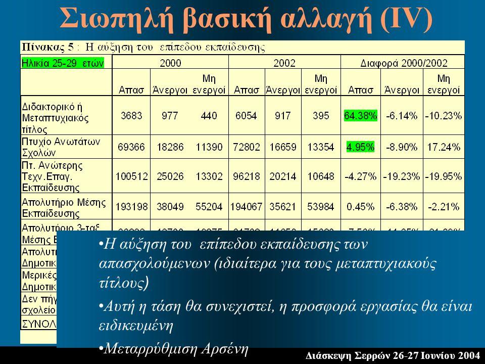 Διάσκεψη Σερρών 26-27 Ιουνίου 2004 Σιωπηλή βασική αλλαγή (ΙV) Η αύξηση του επίπεδου εκπαίδευσης των απασχολούμενων (ιδιαίτερα για τους μεταπτυχιακούς τίτλους ) Αυτή η τάση θα συνεχιστεί, η προσφορά εργασίας θα είναι ειδικευμένη Μεταρρύθμιση Αρσένη