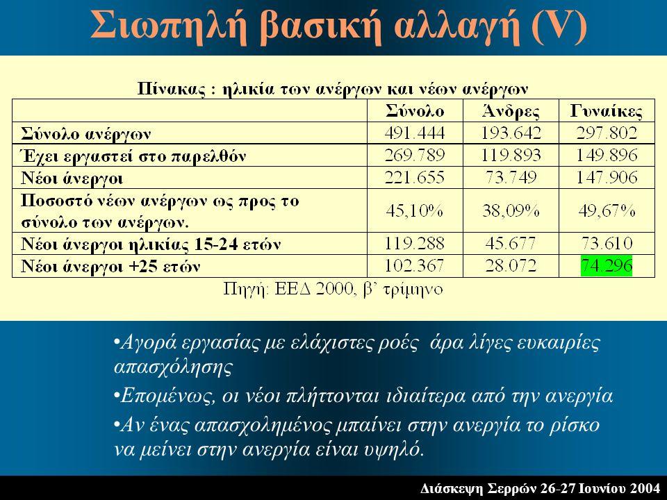 Διάσκεψη Σερρών 26-27 Ιουνίου 2004 Αγορά εργασίας με ελάχιστες ροές άρα λίγες ευκαιρίες απασχόλησης Επομένως, οι νέοι πλήττονται ιδιαίτερα από την ανε