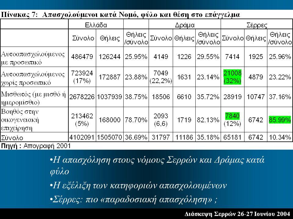 Διάσκεψη Σερρών 26-27 Ιουνίου 2004 Η απασχόληση στους νόμους Σερρών και Δράμας κατά φύλο Η εξέλιξη των κατηφοριών απασχολουμένων Σέρρες: πιο «παραδοσιακή απασχόληση» ;