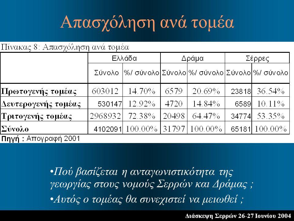 Διάσκεψη Σερρών 26-27 Ιουνίου 2004 Πού βασίζεται η ανταγωνιστικότητα της γεωργίας στους νομούς Σερρών και Δράμας ; Αυτός ο τομέας θα συνεχιστεί να μειωθεί ; Απασχόληση ανά τομέα