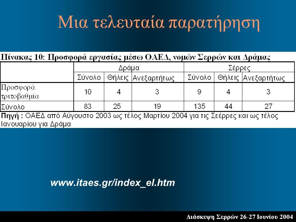 Διάσκεψη Σερρών 26-27 Ιουνίου 2004 www.itaes.gr/index_el.htm Μια τελευταία παρατήρηση
