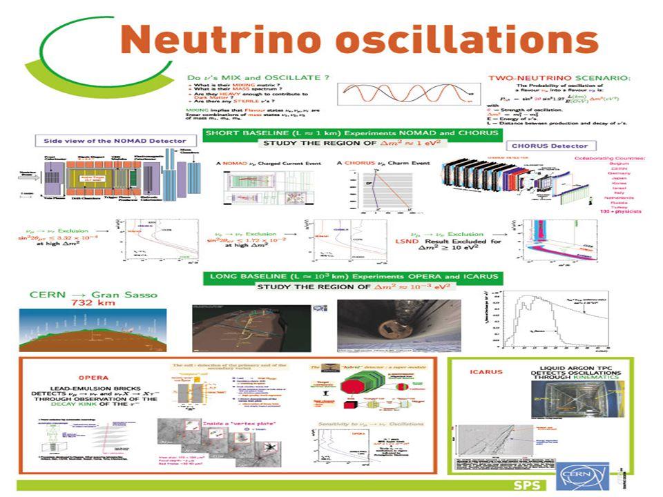  Υπάρχει η ένδειξη ότι οι μάζες των ηλεκτρονικών νετρίνων βρίσκονται στην περιοχή 17e V < m νe < 40e V και βρέθηκε από τον Lubimov et al.