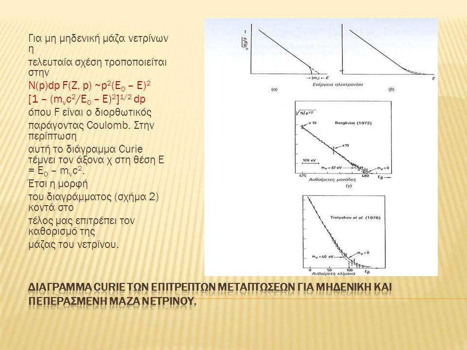 Για μη μηδενική μάζα νετρίνων η τελευταία σχέση τροποποιείται στην Ν(p)dp F(Z, p) ~p 2 (E 0 – Ε) 2 [1 – (m ν c 2 /E 0 – E) 2 ] 1/2 dp όπου F είναι ο διορθωτικός παράγοντας Coulomb.
