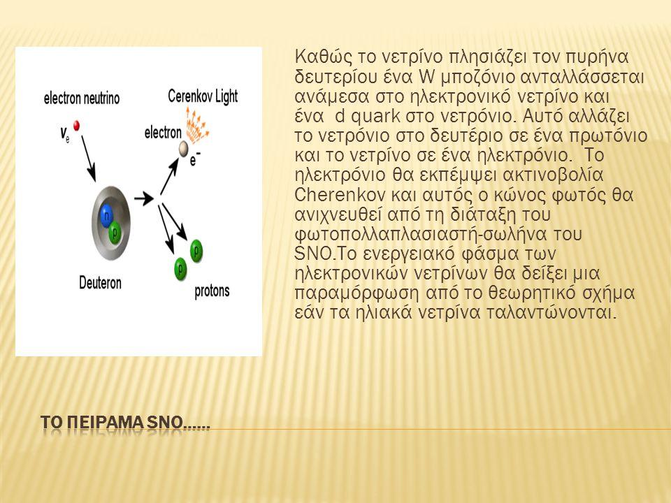 Καθώς το νετρίνο πλησιάζει τον πυρήνα δευτερίου ένα W μποζόνιο ανταλλάσσεται ανάμεσα στο ηλεκτρονικό νετρίνο και ένα d quark στο νετρόνιο.