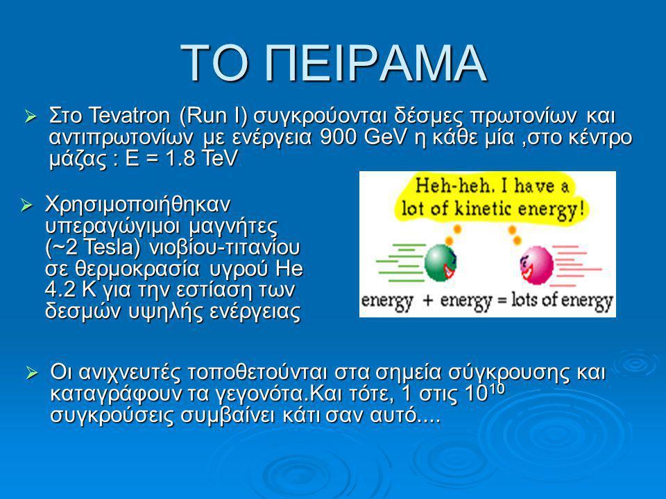 ΤΟ ΠΕΙΡΑΜΑ  Στο Tevatron (Run I) συγκρούονται δέσμες πρωτονίων και αντιπρωτονίων με ενέργεια 900 GeV η κάθε μία,στο κέντρο μάζας : Ε = 1.8 TeV  Χρησιμοποιήθηκαν υπεραγώγιμοι μαγνήτες (~2 Tesla) νιοβίου-τιτανίου σε θερμοκρασία υγρού He 4.2 Κ για την εστίαση των δεσμών υψηλής ενέργειας  Οι ανιχνευτές τοποθετούνται στα σημεία σύγκρουσης και καταγράφουν τα γεγονότα.Και τότε, 1 στις 10 10 συγκρούσεις συμβαίνει κάτι σαν αυτό....