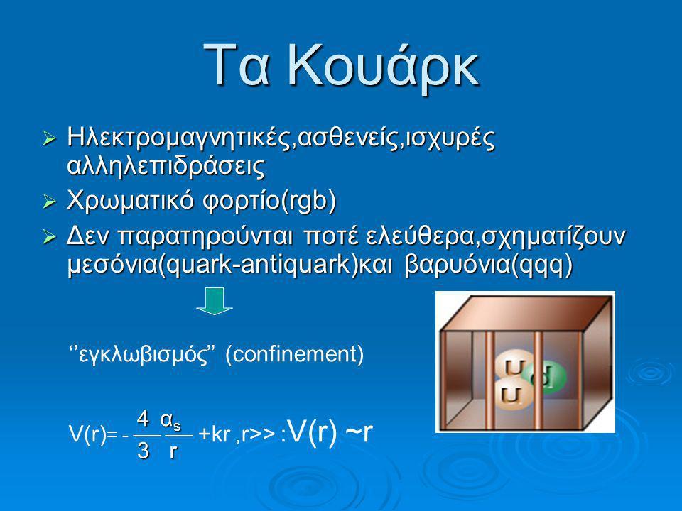 Τα Κουάρκ  Ηλεκτρομαγνητικές,ασθενείς,ισχυρές αλληλεπιδράσεις  Χρωματικό φορτίο(rgb)  Δεν παρατηρούνται ποτέ ελεύθερα,σχηματίζουν μεσόνια(quark-antiquark)και βαρυόνια(qqq) ''εγκλωβισμός'' (confinement) V(r) = - ── ── +kr, r>> : V(r) ~r 4 3 αsαsαsαs r